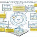 visual-02a-fase-ii-nad-monitoring-doel-kosten